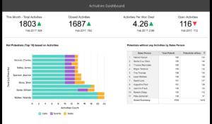 Zoho CRM_Sales Analytics