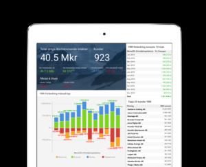 Upsales Analytics dashboard